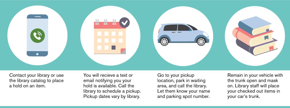 Graphic explaining curbside service